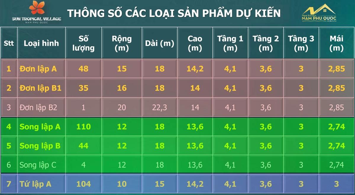 Thông số các sản phẩm Sun Tropical Village Phú Quốc